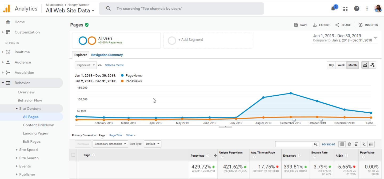 google analytics screenshot for hangrywoman.com
